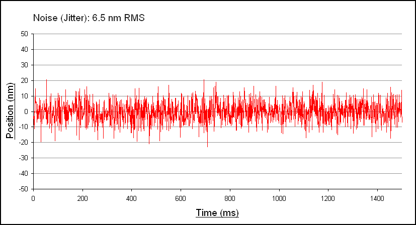 Typical noise (Jitter) graph for RESOLUTE™ absolute optical encoder