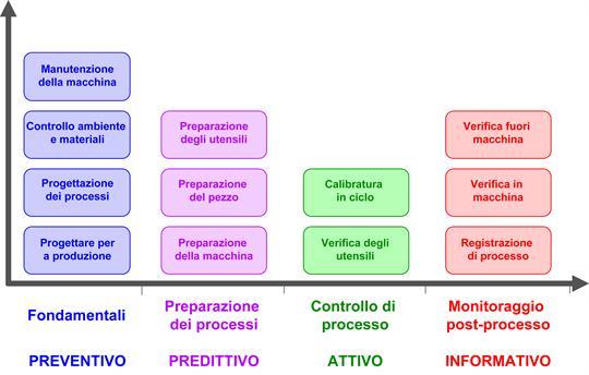 Controllo processo produttivo