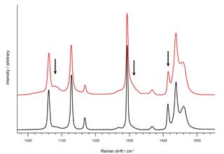 Raman spectra of two polyethylene samples showing a difference in crystallinity